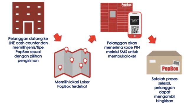 cara-menggunakan-jne-popbox